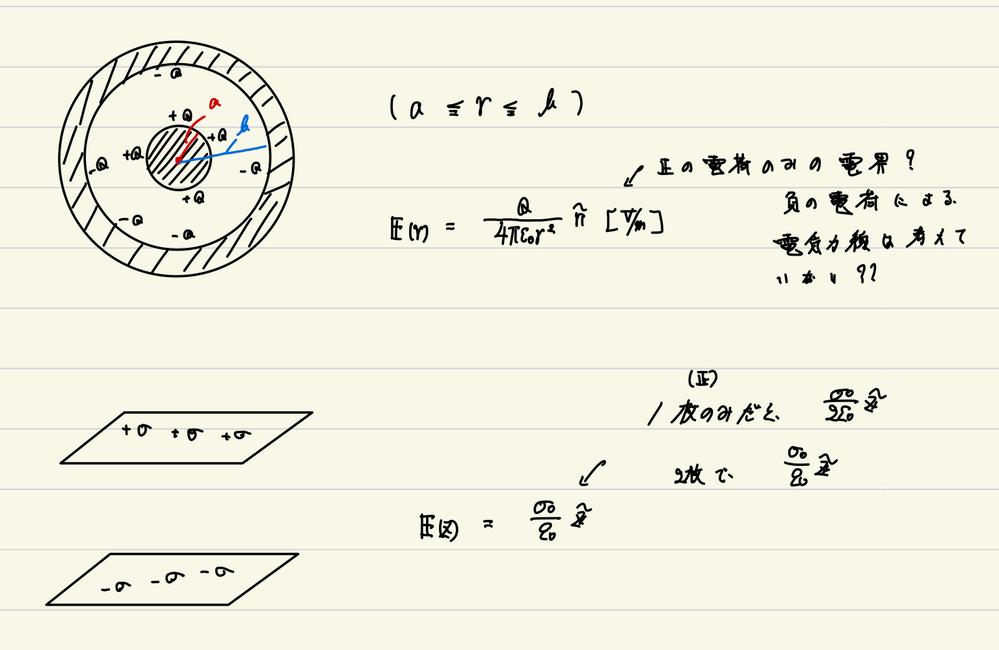大学電磁気についてです。至急お願いします。(_ _) 初心者で理解が浅い部分があり、つたない質問で申し訳ないです。 平行板が2枚あり、+-の電荷密度が与えられているとき、図のように電気力線が平行板内で重なるから、一枚の時の2倍の大きさの電界が生じることは感覚的に理解しやすいのですが、内球と外球の場合、+の電荷の電気力線にしか注目していないと感じてしまうのですが、負の電荷の電気力線分を足さなくてもよい理由を教えてください。