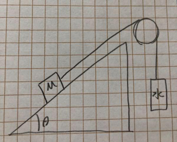 物理の摩擦の問題で、 水平面と角θをなす斜面 重力加速度g なめらかな滑車 伸縮しない糸に質量Mの物体 精子摩擦力係数x 動摩擦力係数y 質量を無視できる容器 に水を加えたところ水の質量がmを超えたときに容器は下に運動を始め、運動を始めた瞬間に水を加えるのを辞めた。 ①水の質量mは? ⬆️コレはつりありのしきでなんとかときました。 ②運動を始めたあとの物体の加速度aをm.〜(略)を用いて表せ。 ⬆️②は動き出しているから重さがmではなくて【m+ホニャララ】なのではないのですか?回答だと容器の運動方程式ma=mg-Tとなっているのですが【水の質量がmを超えたときに、容器は下に運動を始め〜】とあるので運動し始めていたらもう水の質量はmではなくないですか…? なぜ運動を初めてからの式にmを使って良いのかがわかりません。しょうもない質問で申し訳ないです。