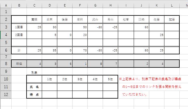 Excel2016で、順位を付けた表を、名前と得点順位順に、別表にリンクしたいと思いますが、その関数をご指導下さい。