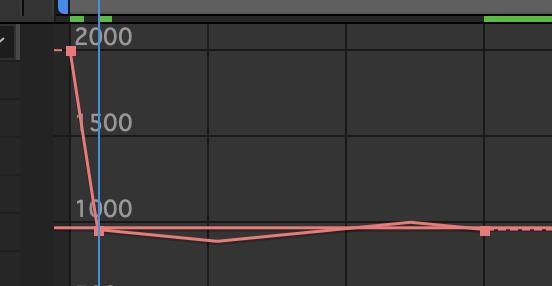 adobe premirepro aftereffectsについて キーフレームの挙動がおかしいです。 例えば Premire pro x軸のキーフレームを 960から970に滑らかに移動させるようキーフレームを打ったはずが キーフレームで指示していない数字に上がったり下がったりしてから元の指定した数値になります。(960⇨980⇨970) これは何が起きているのでしょうか?特にベジェなどのキーフレームも使用しておらず、リニアキーでこの現象が起きてしまいます。 aftereffects でも同様で、 グラフを見たところ謎の緩急がついていました。 すごく困っています・・ どうか知恵をお貸しください・・・