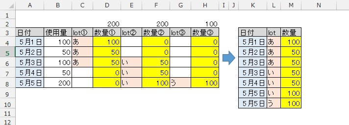 エクセル2010で質問です。 画像の左側表より、必要なところだけを纏めた右図の様な表を作成したいです。 関数でもマクロでもピボットでもかまいませんので、出来る方法を教えてください。 ※黄色セルは関数の結果。対象無しとして0が入っておりますが、変更も可能です。 ※a列は昇順にて並んでおります。