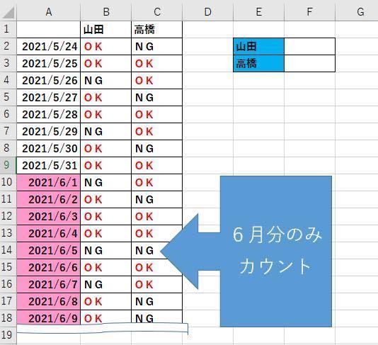 Excel関数について確認させてください。 以下のような表があり、今月分(2021/6/1から本日まで)で「OK」の数を山田さん、高橋さんそれぞれカウントして 山田さんの場合はG2セル、高橋さんの場合はG3セルに出力する関数をお教えいただけますでしょうかm(__)m