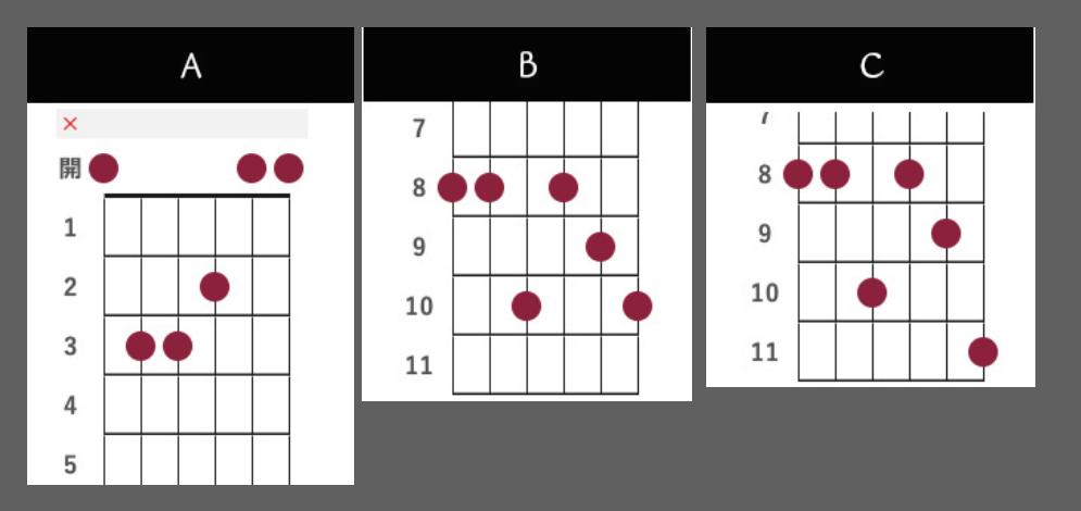このギターのコード3点を教えていただけますでしょうか。 よろしくお願いします。コードではないかもしれませんがわかる範囲でお願いできればと思います。