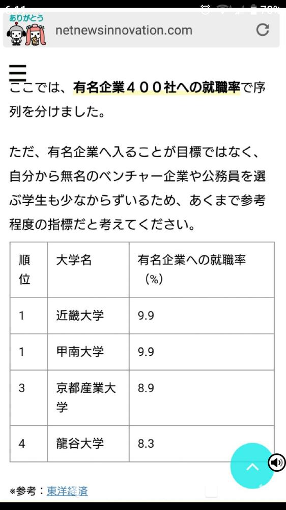 有名企業400社への就職で考えると、「産近甲龍」では、 近畿大学=甲南大学>京都産業大学>龍谷大学すか?
