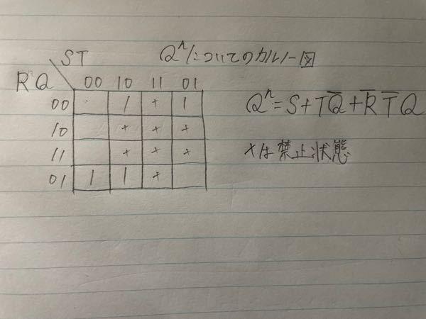 順序回路の特性方程式について質問です。 特定方程式のみを見ると、組み合わせ禁止項も含まれているように見えるのですが、私が間違っているのでしょうか。例えば、RST-FFの特定方程式である Q^n=S+TQ*+R*T*Q ではS,TQ*の部分が間違っていると思いました。
