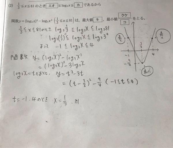 高校数学です! 下から二行目までは、なんとなくわかるのですが最後のt=−1、4のときx=3分の1、81にどういう計算をしたらなるのかわかりません! 回答お願いします。