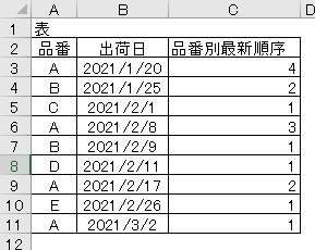 EXCELの関数の質問です。 下記表みたいにA列に品番があり、B列に出荷日があります。 C列に品番ごとの最新出荷日の順番を表示させる関数を教えてもらえませんでしょうか?