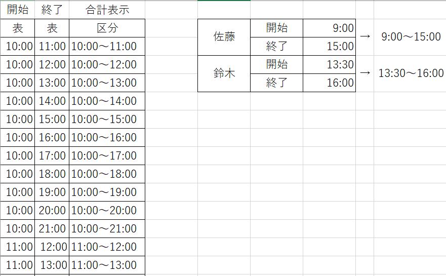 エクセルについての質問です。 シフト表を作成しています。 開始時間(A1)と終了時間(A2)を入力すると別シートにXと表示されるようにしたいのですがどうすればよろしいでしょうか。 関数があれば教えて下さい。 (例:9時開始(A1)、15時終了(A2)→「9:00~15:00」 よろしくお願いいたします。