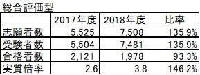京都産業大学の公募推薦について調べたら実質倍率は下の画像の様になっていますが試験は最大で3日分受けれるんですよね? 例えば僕が3日分受けたとしたら下の画像では3人受けたことになるんでしょうか?