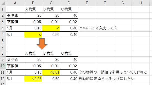 "EXCELで特定の文字が入力された場合に自動変換する方法 下記の表があったとして、セルに""<""という文字を入力した場合に""<0.01""などと自動的に変換する方法がありましたらご教示願います。"