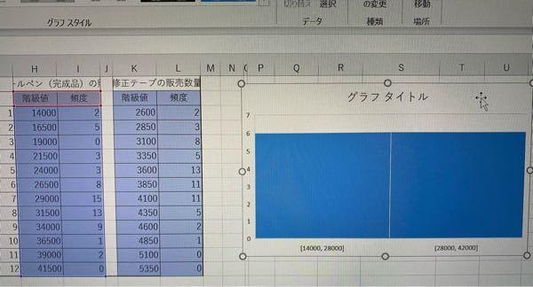 Excelの質問です。 このデータのヒストグラムを作りたいのですが、どうしても右の図のようになってしまいます。どうすればよいでしょうか?