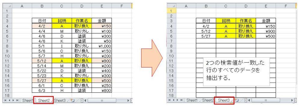 エクセルのデータ抽出について質問です。 2つの検索値が一致したデータを 隣のシートに抽出したいのですが 良い関数がわかりません。 VLOOKUP関数のような関数はありませんか 画像を添付致しますので教えて下さい。 宜しくお願い致します。 ※添付画像は「検索値」を「A」「取り換え」に した場合の例です。 画像のようにデータ抽出できればと思います。