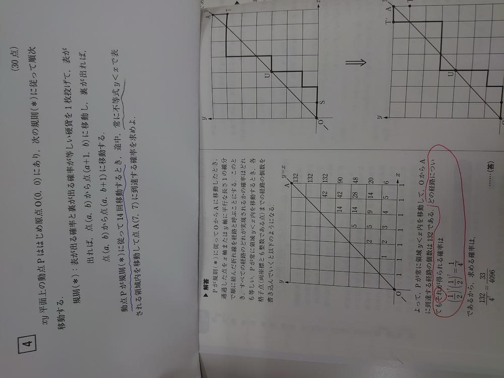 数学の確率です。 (問題は画像に含まれています。) 解説では赤枠のところが分母としていますが、問題文の青線を引いているところが分母にくるのではないのですか?(つまり2分の1の14乗) 赤枠の表と裏が7回ずつでることを分母しているのはなぜでなのですか? 解説をお願いします。