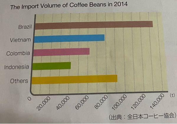 コミュ英です。空所に入る英語が分かりません。 1 This bar graph shows the import volume of ( )( ) in 2014 2 The beans we...