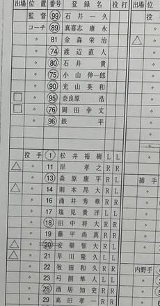 お世話になります。 プロ野球のメンバー・ベンチ入りメンバーの表を見ましたら 選手名の横に、△と□がついている人がいました。 これはどういう意味でしょうか?