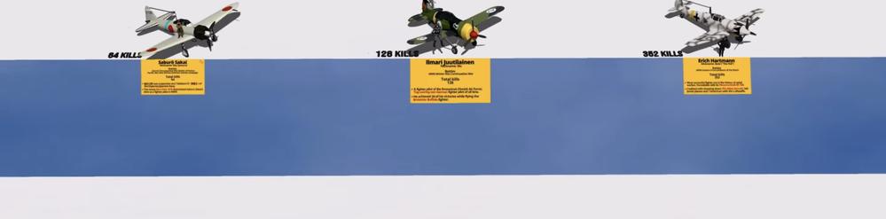 第二次世界大戦中の 敵機撃墜数 断トツでソ連機が多いのはなぜでしょうか? 機種別の総数でも 個人でも坂井三郎と一桁違うんですよね! 最高はドイツ人ですが、機体の迷彩を見ると やはり東部戦線のようです。 https://youtu.be/096MlNLGyLw