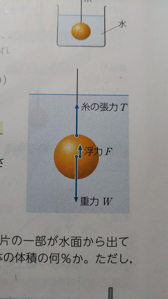 物体に糸をつけて水中に沈めたときに働く力は恐らく画像のようになると思うんですが、水圧の矢印は書かなくていいんでしょうか? 左右にかかる水圧は打ち消しあって、上下にかかる水圧は浮力にまとめてるから書いてないってことですか?