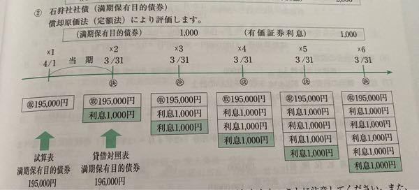 日商簿記2級です。 解答を見ても何故有価証券利息が1000円になるのかわかりません 教えていただけないでしょうか? 問 保有目的 満期保有目的 取得原価 ¥195,000- 当期末時価 ¥197,300- 額面¥200,00- 年利5% 利払い日3月末 償還日×6年3月31 (自×1年4月1日 至×2年3月31日) 当期首に取得したもの 償却原価法(定額法)で評価 精算表の有価証券利息 貸方に¥10,000-記載有り