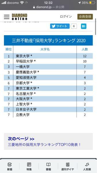 三井不動産の採用大学を見ると、東大京大早慶などがほとんどです。しかし、愛知淑徳大学という偏差値50くらいの大学から4人も採用されています。なぜ、他の大学を差し押さえて愛知淑徳大学から就活難易度最高峰の三 井不動産に4人も採用できたのですか?それとも一般職採用ですか?