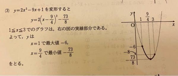 至急お願いします!! X=1のとき最大値−6、の-6を求める式を教えてください!