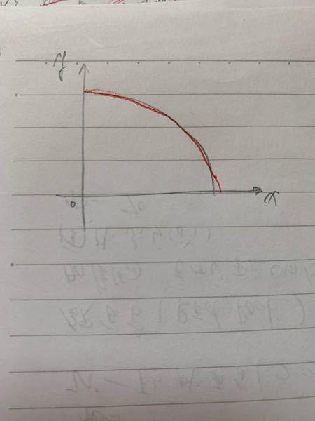 曲線が北東方向へ張り出した形とはこの赤の形で合ってますか?