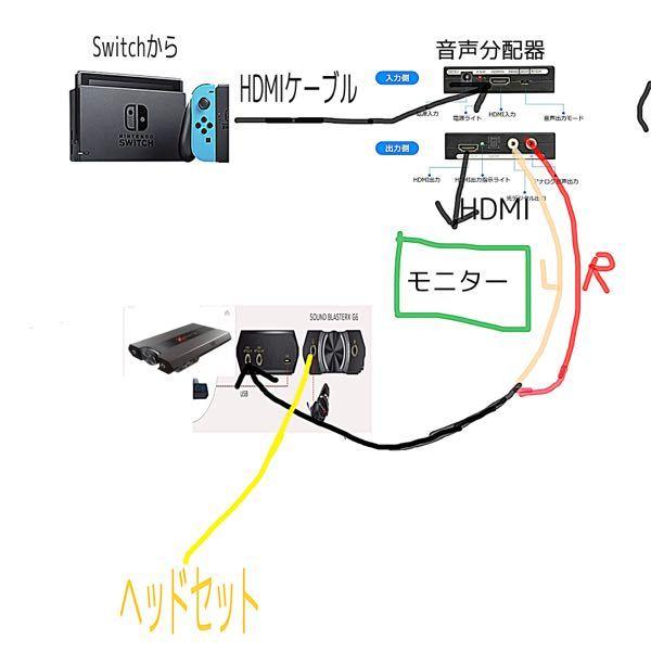 スイッチの事でデバイスについての詳しい方、知っている方教えて頂きたいです。 先に言っておきます長文すみません<(_ _)>〈 ゴン!〕 下の写真のように、SwitchからHDMIを音声分配器のINに繋ぎます そしたらまた音声分配器のOUTに繋ぎます そこからモニターに繋いで、次に分配器にあるL・RコードをさしてCreative Sound BlasterX G6というデバイスの写真から見ると左のポートに差し込みます。 そしてあとはヘッドセットを繋げると、バーチャルサラウンド接続が出来ると思うんですが、自分はSwitchでもバーチャルサラウンド接続が出来て、さらにSwitchとdiscordの両方の音声を聞けるようにしたいんです! 何とかこーいう方法でできるやり方はないでしょうか? 教えて頂けたら凄く嬉しいですm(_ _)m