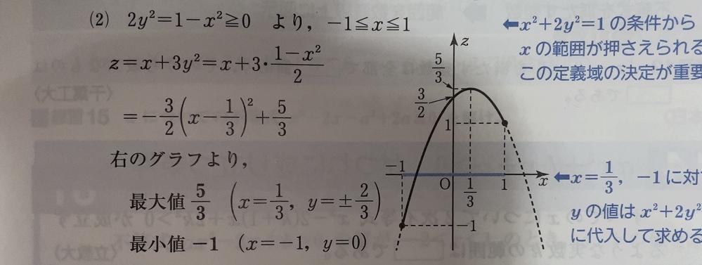 定義域がなぜ0以上になるか教えてください