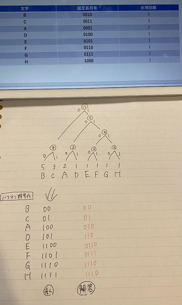 これをハフマン符号化したいのですが、木構造が何度やっても上手くいきません。 誰かわかる方いませんか、どこが間違ってるか教えて頂きたいです。 テスト3日前なので至急お願いします