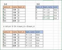 """SQLのテーブルデータ削除の方法について教えてください。 今回知りたいのは、サブクエリで取得した値を、そのままDELETE文の検索条件に引き当てることができないかという点です。使用しているのはPostgre SQLです。 図に例を示します。【A】:メンバーテーブル と 【B】:チームテーブルがあり、【A】の一部データを削除したいです。削除条件は「所属するチームのexistが""""fal..."""