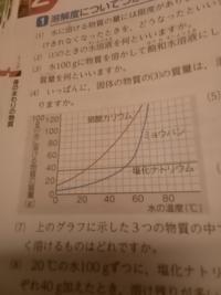 上のグラフに示した3つの物質の中で、20度の水に最も多く溶けるものはどれですか?