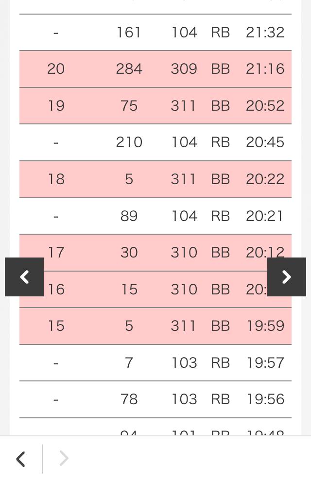 バーサスを打ったのですが、 ぱちタウンやサイトセブンでみるとBIGの獲得枚数が310枚になっているのですが理由を知ってる方いらっしゃいますか? 14枚役を1回揃えてから順押ししたので311枚取れ...