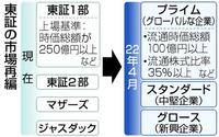 【東証1部664社 プライム基準未達】664社の企業一覧が掲載されたURLを教えてください。