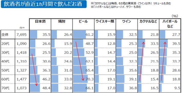レポートでこの文章の分析・考察を書きたいのですが教えてください。 「飲酒者が直近一か月間に飲んだお酒の種類」という質問に対する回答を年代別と酒の種類別にまとめたものである。「日本酒」を飲酒した人...