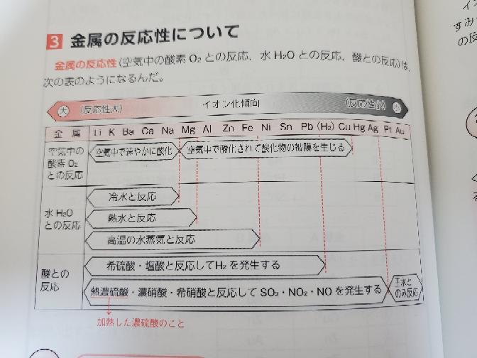 リチウムからナトリウムまで冷水で反応すると書いてありますが、これは常温の水と反応するという事ですか?
