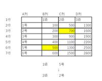 エクセル関数「昇級したときの資格等級(級・号)を関数で計算させるには?」  添付画像のような職能給表があり、1級5号を昇格させると2級2号になる(直近上位)関数はどのようにすればよいでしょうか。