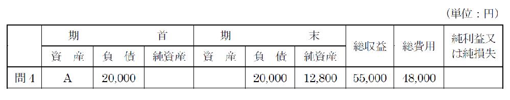 簿記の収支について、Aとなる数字を教えて下さい。