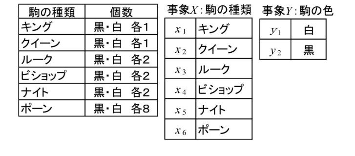 情報理論の問題です。 画像の表について (1)結合確率P(Xi,Yi)と単純確率P(Xi)及びP(Yi)を全て求めよ。 (2)以下のエントロピーを求めよ (a)H(X⊗Y) (b)H(X) ...