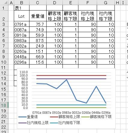 EXCELの関数の質問です。 下記表1のデータを折れ線グラフにしています。 offset関数とCOUNTA関数を使ってロットが追加入力されるたび、勝手にグラフが できる設定をしています。 ところが、1種類のグラフだけですと項目ごとにoffsetを使って 作成できるのですが、 表1みたいなグラフが100個以上あれば都度 offset関数とCOUNTA関数の設定に時間がとられます。 そこで、他に簡単にグラフの自動化ができる方法はありませんでしょうか。 マクロは引継ぎが難しいので極力避けたくお願いします。