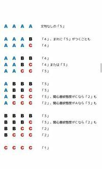 通知表についてです。 今年から3観点評価に変わりました。 観点別のABC(私の学校はABCのみ)の評価はあるのですが、評定が書かれていません。 例えばAAAだったら5?とかAABだったら4?など、評定の決まり方を下の写真の様に教えて頂きたいです。(この写真は5段階評定の決まり方です)