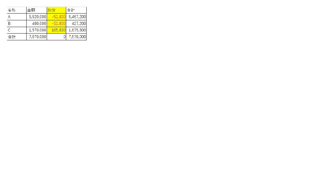 金額の按分について 下図の按分(黄色部)の計算方法(算出方法)が分かりません。 金額で按分して、各々金額+按分=合計です。 金額の合計=合計の合計(按分前と後で合計値が一致)です。 分かる方、よろしくお願いいたします。