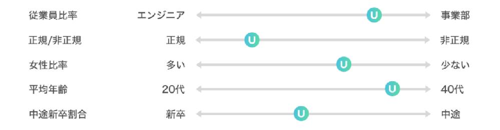この画像のような図はなんと呼ぶのでしょうか? 図というか、表というか、グラフというか。。 二極の値に対してどの位置か伝える、みたいな横棒の図はなんと呼ぶのか知りたいです。 縦軸と横軸があるのは「4象限マトリクス表」と呼ぶことは調べることができましたが、横軸のみの場合が分かりません。 たまに見かけるのに、なんて呼ぶのか分からず困っています。 宜しくお願い致します。