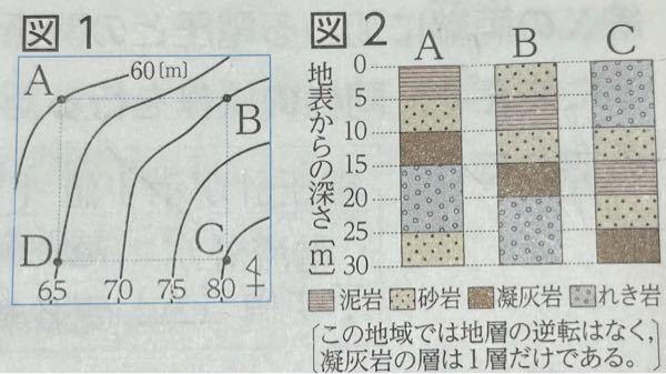 科学の地層についての質問です。 理科のワークでこのような図がでてきたのですが、 標高80mのC地点から標高60mのA地点は20m差があるはずなのに、この地層を同じ地層の部分と揃えてからC地点とA地点の標高の差を見ると、C地点とA地点の標高の差が15mになってしまい、 B地点とC地点を見ると地層の差はしっかり10m差になっているので、 どうしてA地点とC地点の標高の差が地層で揃えたときに変わってしまうのか分からなくなってしまいました。 (回答をみてもなぜそうなるのか書いていませんでした) この疑問を分るようにしておきたいので、解説をお願いしたいです。