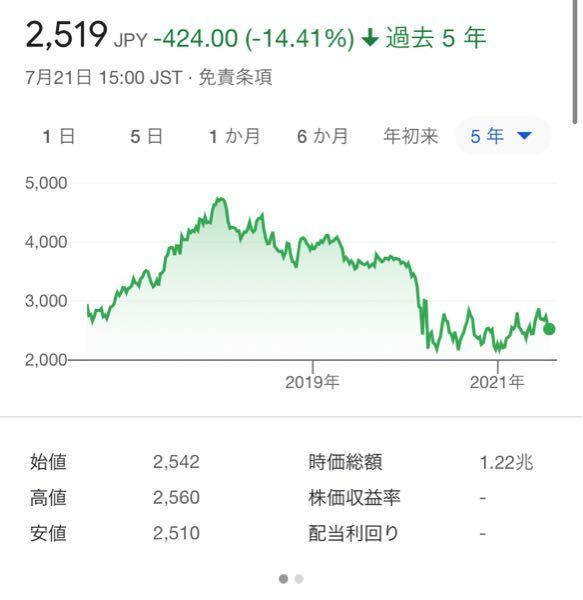 株 株価の見方です。 現在学生です。 超初心者です。 この左の数字は、一株あたりの値段(今回は航空機ANAなので日本円)のことですか? つまり、今なら一株の値段が3000円弱って話ですか?(質問1) また、そうであるならば、例えば一株3000円の時に100株買って、一株4000になった時に売却すると、手数料とかもあると思いますが、10万円の収支プラスってにんしきでいいですか?