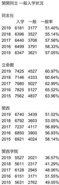関学の一般率は元から低かったですが、ここまで急降下した理由は何でしょうか?