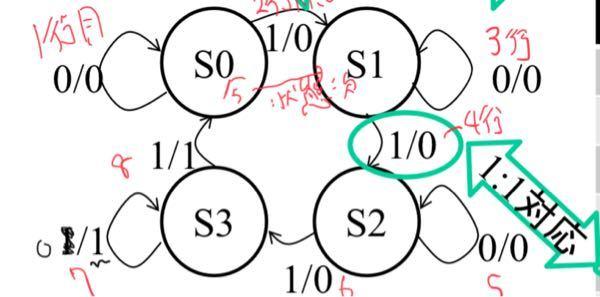 立ち上がりエッジトリガのD-FFを用いた4進カウンタについて質問です。テキストに写真のような状態遷移図が書かれていました。4進カウンタは1が4個入力されると1を出力して初期状態になるものだと習ったように思いま す。なぜS3の入力が0のとき出力が1になるのですか?テキストの誤植でしょうか?