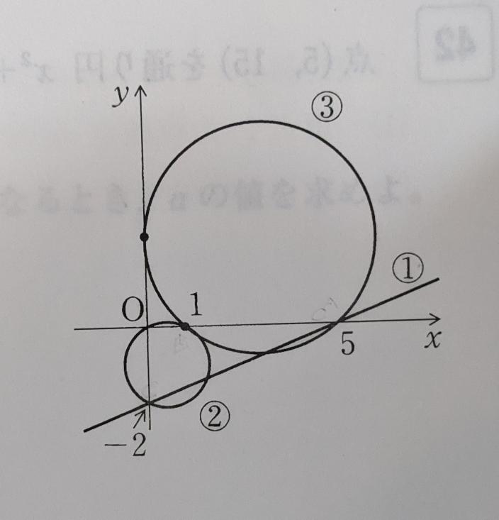 数学の問題です。 下の図の②と③の円の方程式を求める問題です。 A(5,0) , B(1,0) , C(0,-2) とした時に、②は線分BCを直径とする円、③の中心のx座標は線分ABの中点のx座標と同じである、と解説に書いてありました。 なぜ、②は線分BCが直径なのか、③の中心のx座標はABの中点のx座標と同じなのか分かりません!解説お願いいたします!
