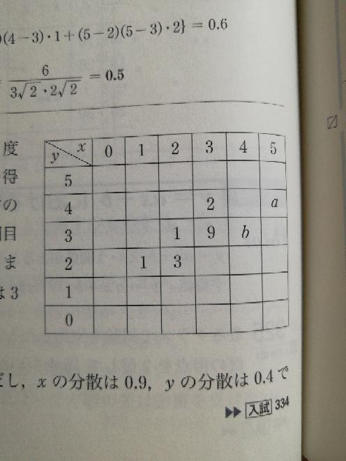20人のクラスに5点満点の小テストを2度行った。1回目の得点をx点、2回目の得点をy点とする。そのテストの結果が画像の表である。たとえば、1回目が2点、2回目が3点の生徒は1人いることが分かる。また、xの平均値は3 、yの平均値は3である。 (1)表のaとbに入る人数を求めよ。 (2)xとyの相関係数rを求めよ。ただしxの共分散は0.9、yの共分散は0.4である。 解答 (1)a=2、b=2 (2)Sxy=1/20{(1-3)(2-3)・1+(2-3)(2-3)・3 +(5-3)(4-3)・a}=9/20=0.45 よってr=0.45/√0.9√0.4=0.75 (2)の共分散の求め方がわかりません。 公式は知っていますが、特に式の途中で出てくる 1/20{(1-3)(2-3)・1+(2-3)(2-3)・3 +(5-3)(4-3)・a} の(1-3)(2-3)の1や2などの数字がどこから来てるのかがわかりません。(分かりにくくてすみません) 回答よろしくお願いします!