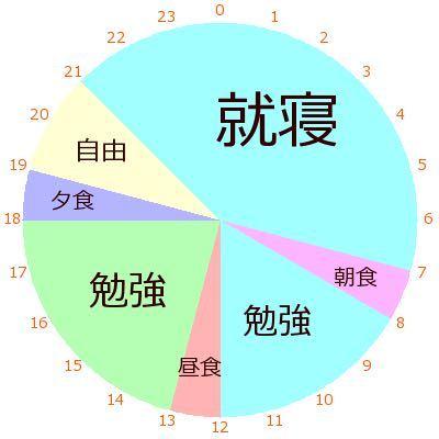 Wordでサークルグラフを作るにはどうすればいいですか? 大至急教えてください!