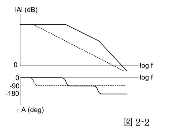 電子回路の位相補償についての問題です。 図 2-2 は位相補償の考え方を示したものである。(a)~(g)に入るべき語句、値、または式を答えよ。 と言う問題です。わかる方教えていただけませんか? 演算増幅器を使用した緩衝増幅回路(voltage follower)の入力をVi,出力電圧をVo,演算増幅器の開ループ利得を A とする。緩衝増幅回路全体の Vo/Vi は,A を使って Vo/Vi= (a) と表わされる。A が非常に 大きいときは,Vo/Vi= (b) となる。一方,周波数が高くなると A の絶対値は低下し、状況によっては発振がおこる。 A は複素数であるから、発振条件は |A|= (c) , ∠A = (d) (度)となる。図 2-2 の利得周波数特性には屈曲点が 2 つ現れている。この屈曲点は極(pole)と呼ばれ,極をはさんで位相が 90 度遅れる。 開ループ特性が 2 つの極をもつ場合、周波数の低い方から 2 つめの極を超えると,位相は最大 180 度遅れる。 このとき A の絶対値が (e) となる周波数で発振がおこる。これを防止するために、位相補償を行う。 周波数が低い方から見て最初に現れる極の周波数を低周波側にシフトさせると、A の絶対値が (e) まで低下しても位相遅れは、(f) 度までにとどまる。このような特性を持たせるために,通常演算増幅回路の中に (g) を付加する。