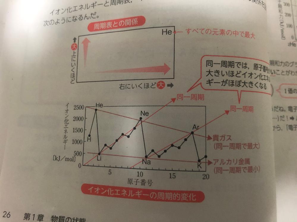 化学のイオン化エネルギーについてです。 参考書には周期表で見ると、同周期の中では右に行くほど大きく、同族の中では、上に行くほど、値が大きくなる。と書いてあります。この理由は原子核の陽子の数などによって起こる引力の違いということはわかりました。 これを値が大きい順に並べるとすると、Heが1番ってことはわかります(上記よりHよりは大きい、18族の中でも1番大きいため、第2、3...の全ての原子よりは必ず大きい) しかし、その下のNeはどうなるかと考えた時に、Heには劣る(上記より)とわかり、第2周期以下の原子よりは大きいとわかります。 しかし残るHと比較しようとしても同族でもないし、同周期でもないので、比較しようがありません。その下のArでもまた比較しようがない原子(Li、Be、B、C、N、O、F)があります。 ここで参考書を見ると写真の図のように記載されています。 大きい順からHe、Ne、Ar....となっています なぜNeが2番目、Arが3番目となるのでしょうか? こういうもんだと覚えるしかないんでしょうか?